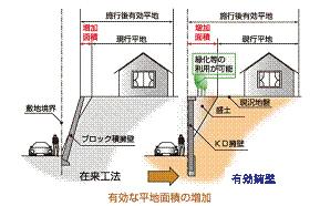 擁壁に関する参考資料住まいの足もと大丈夫 擁壁工事地盤改良